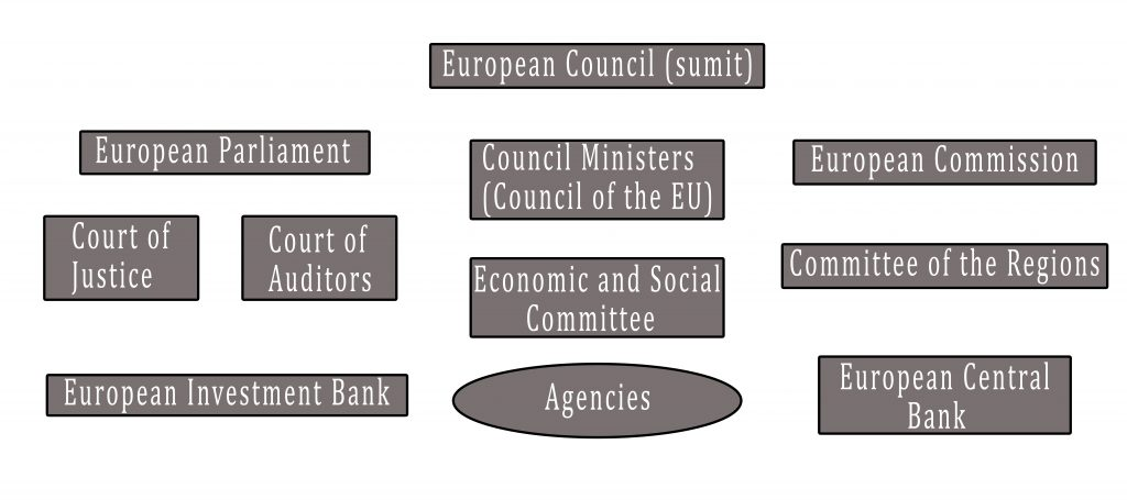european council functions