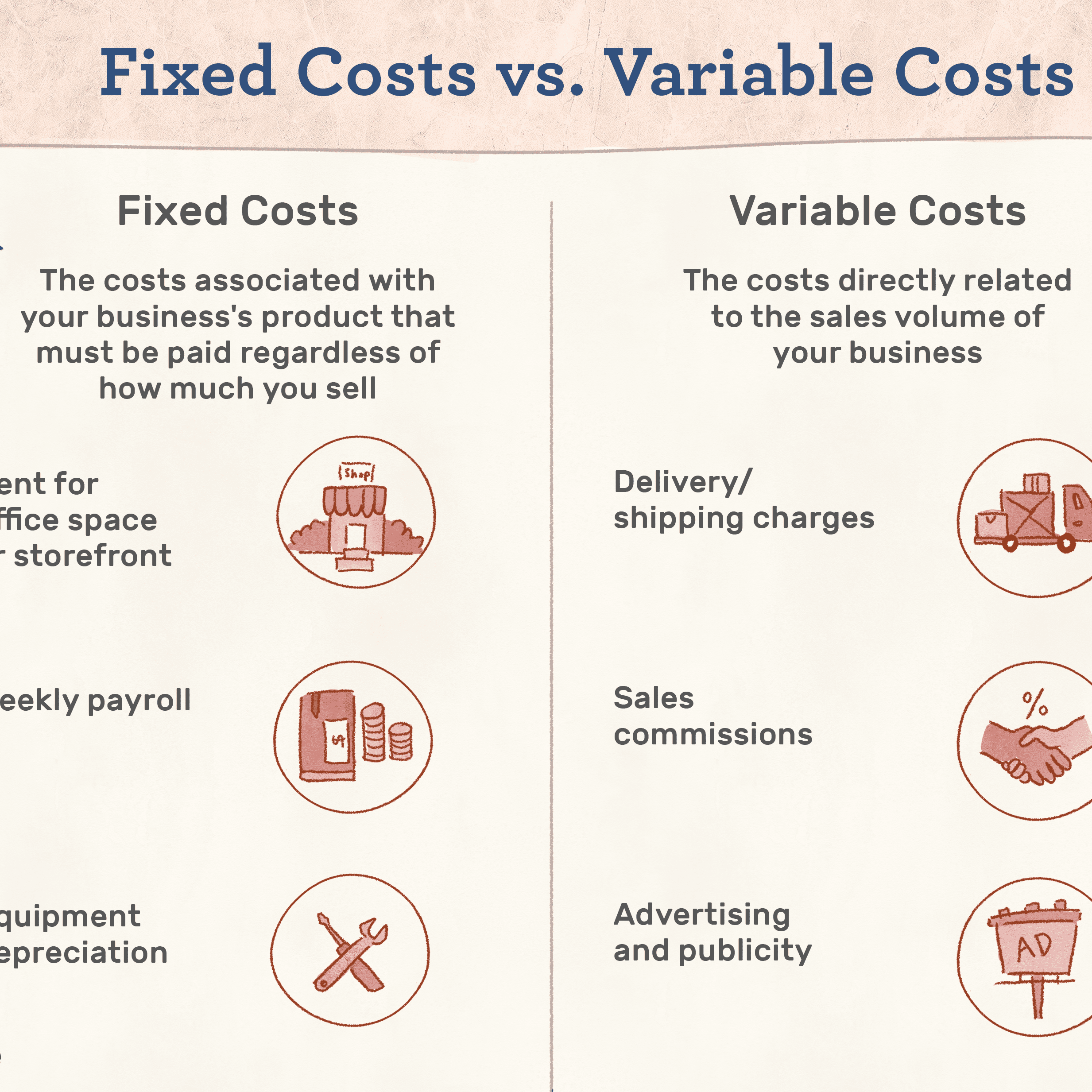 Fixed cost versus variable cost