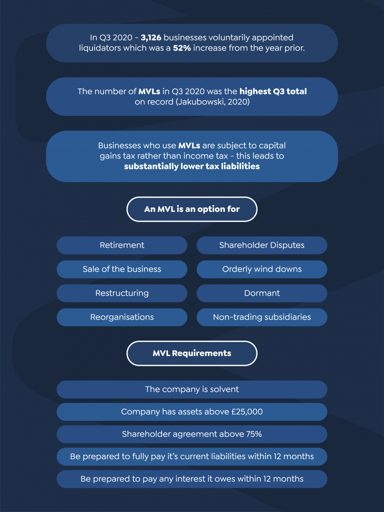 What is MVL Infographic